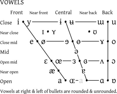 IPA_vowel_chart