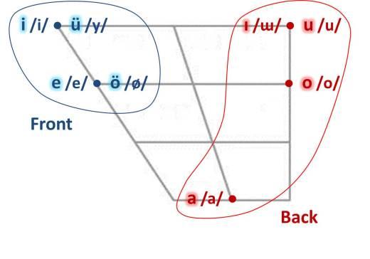 Turkish_vowel_chart