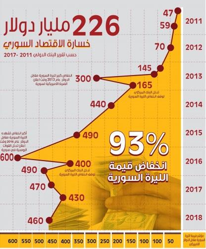 Syrian Pound 2011-2018